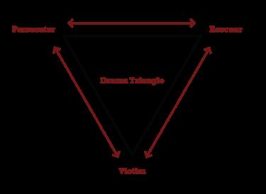 Drama_Triangle